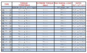 جدول مشخصات گیربکس خورشیدی رجینا