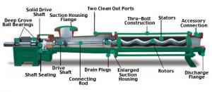 پمپ پیش رونده خلاء Progressive Cavity Pumps