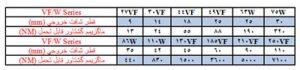 مشخصات انواع گیربکس حلزونی سهند