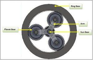 گیربکس خورشیدی چیست gearbox plantray