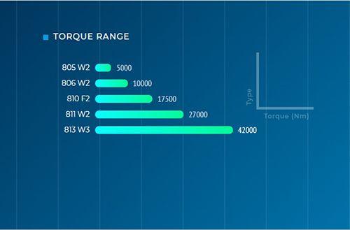 مشخصات فنی گیربکس وینچ بونفیلیولی detail gearbox winch 800c