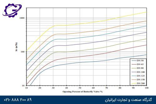 دیاگرام تغییرات سرعت جریان در شیرهای پروانه ای بر حسب فشار کاری bar