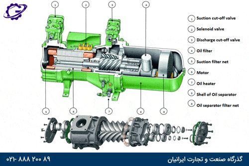 قطعات و اجزای جانبی کمپرسور اسکرو screw-compressor-accessories