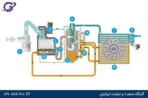 خنک کاری کمپرسور اسکرو screw-compressor-cooling