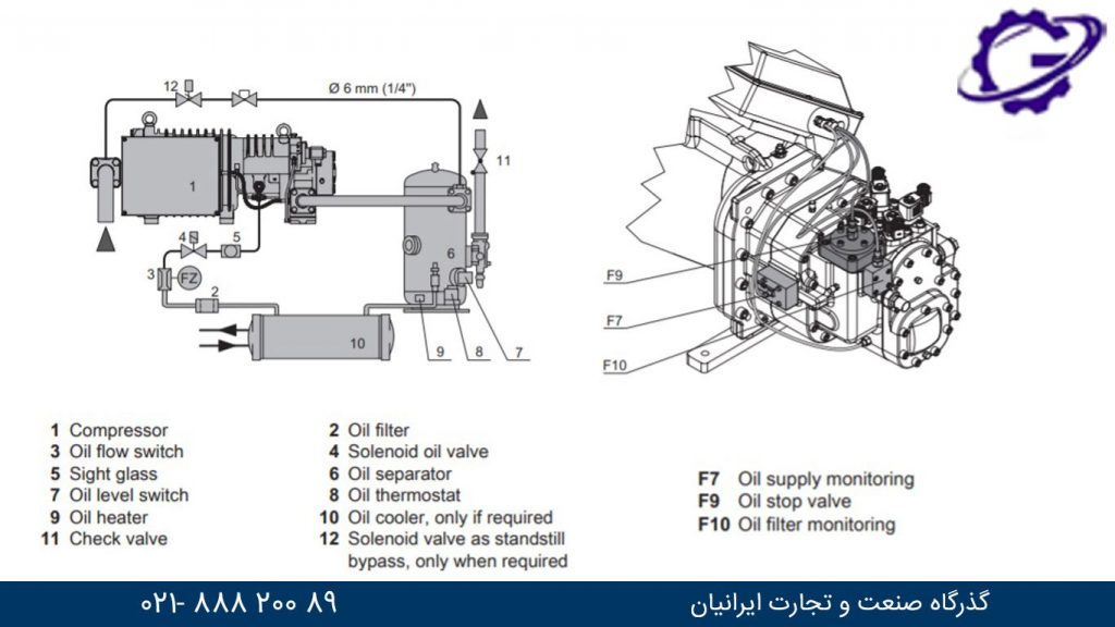 نحوه عملکرد کمپرسور اسکرو سمی هرمتیک بیتزر screw semi hermetic bitzer compressor function