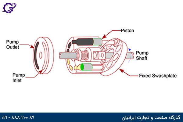 پمپ پیستونی محوری با صفحه زاویه گیر (Axial piston pump (Swash plate