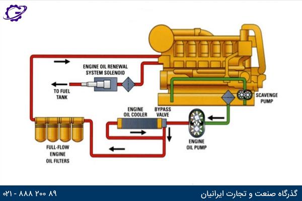تصویر سیستم روغن کاری ژنراتور