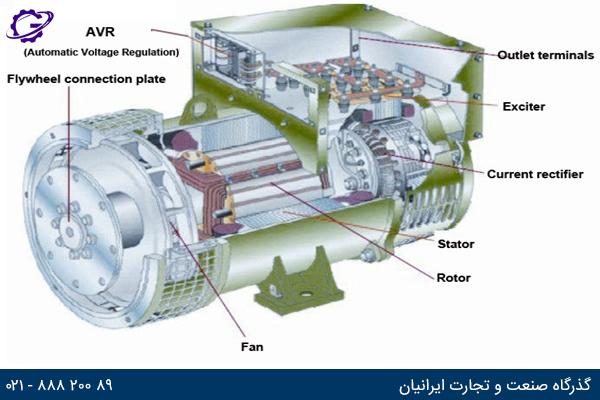 تصویر اجزای داخلی ژنراتور