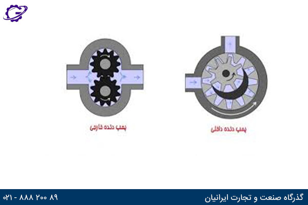 External gear pump and Internal gear pump