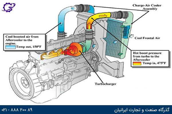 تصویر سیستم خنک کننده موتور گازی