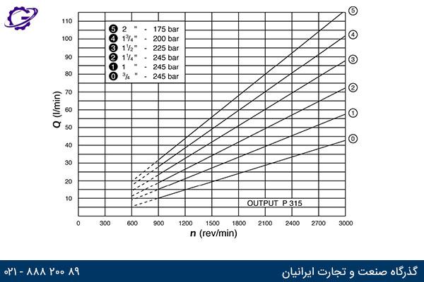 نمودار دبی خروجی در دورهای مختلف پمپ کامرشیال P300 مدل P315