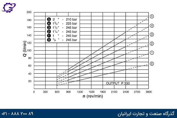 نمودار دبی خروجی در دورهای مختلف پمپ کامرشیال P300 مدل P330