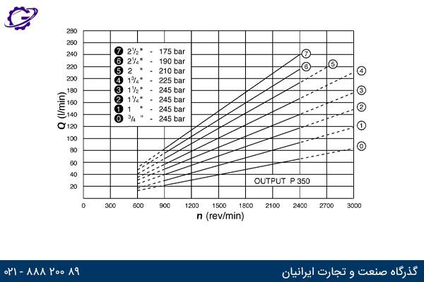 نمودار دبی خروجی در دورهای مختلف پمپ کامرشیال P300 مدل P350