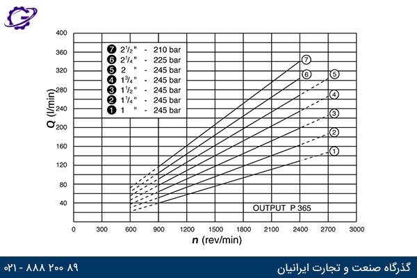 نمودار دبی خروجی در دورهای مختلف پمپ کامرشیال P300 مدل P365