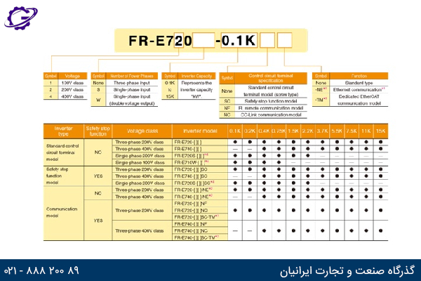 مدل پیکربندی اینورتر میتسوبیشی مدل FR-E700