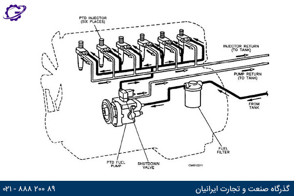 تصویر سیستم سوخت رسانی ژنراتور گازی