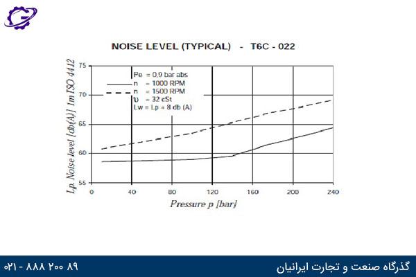 صدای تولیدی پمپ دنیسون T6C سری 022 بر حسب فشار کاری