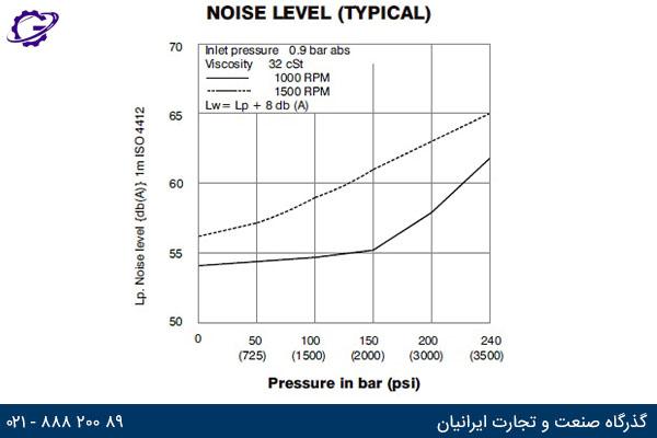 صدای تولیدی پمپ ولجان  VTXB بر حسب فشار کاری