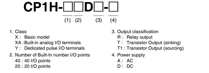 تصویر Model Number Structure