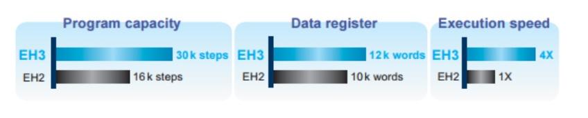 تصویر مشخصات پی ال سی دلتا مدل DVP-EH3 Series