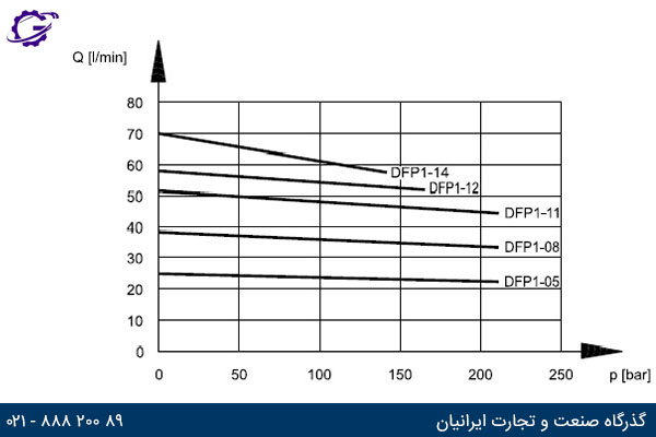 نمودار دبی خروجی بر حسب فشار کاری برای پمپ دوپلوماتیک DFP1