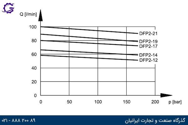 نمودار دبی خروجی بر حسب فشار کاری برای پمپ دوپلوماتیک DFP2