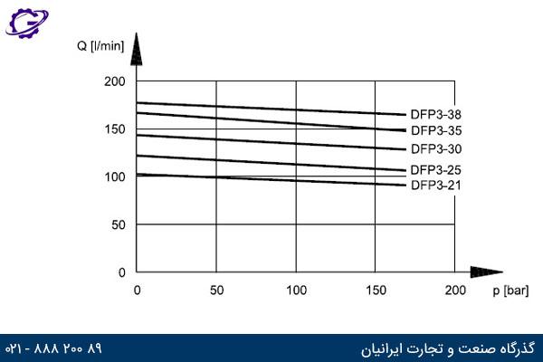نمودار دبی خروجی بر حسب فشار کاری برای پمپ دوپلوماتیک DFP3