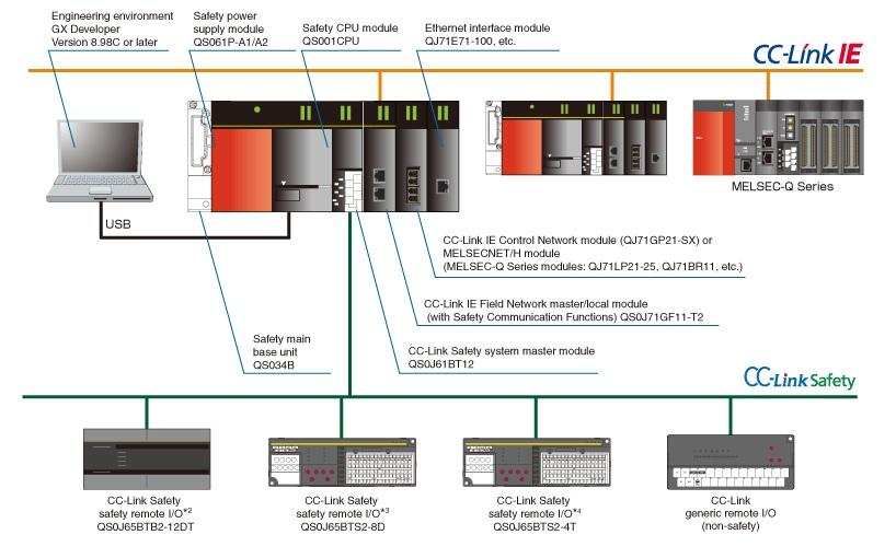 تصویر پیکر بندی سیستم پی ال سی میتسوبیشی مدل  MELSEC-QS/WS Series