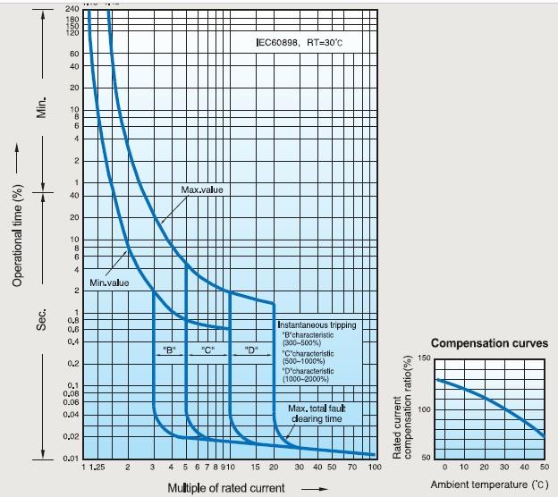 تصویر منحنی عملیاتی کلید مینیاتوری LS