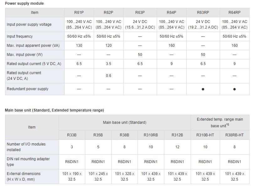 تصویر مشخصات پی ال سی پیتسوبیشی مدل MELSEC iQ-R Series