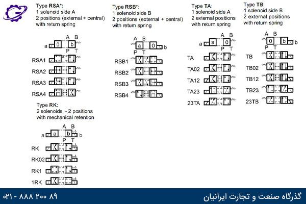 کد اسپول : TB - TA - RK - RSB - RSA