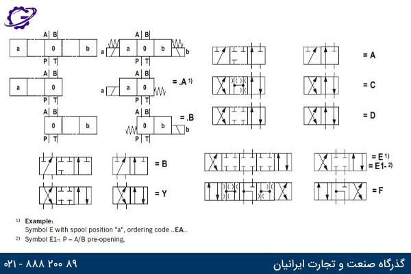 کد اسپول شیر کنترل جهت برقی رکسروت سری6X