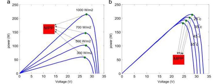 تصویر تاثیر دما و تابش بر پنل خورشیدی