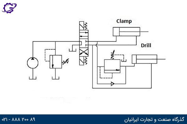قرار گیری شیر کنترل فشار ترتیبی در مدار هیدرولیک