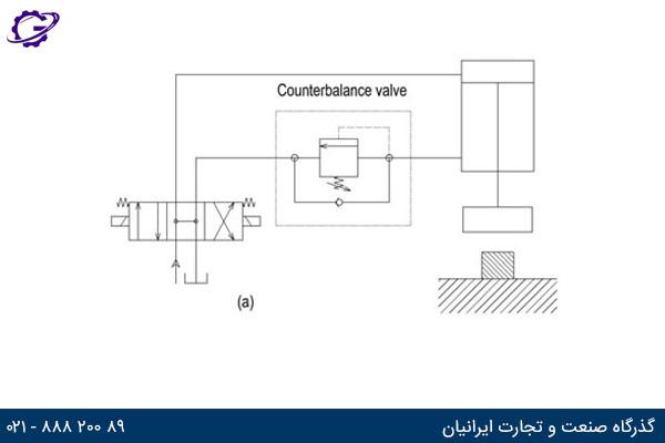 علامت سمبلیک شیر کنترل فشار متعادل کننده و قرار گیری آن در مدار هیدرولیک
