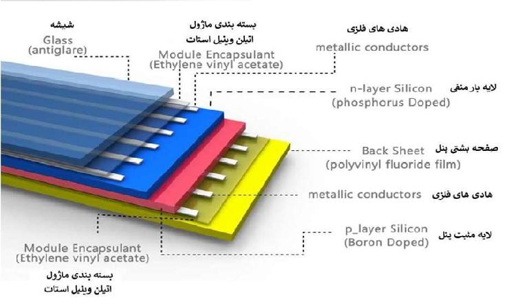 تصویر لایه های تشکیل دهنده پنل خورشیدی