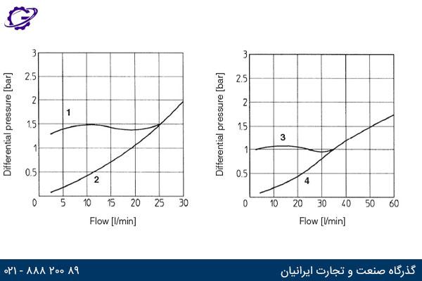 نمودار جریان عبوری بر حسب افت فشار برای سایز 10 و 15 شیر گلویی آتوس سری AQFR (سمت چپ سایز 10 و سمت راست سایز15)
