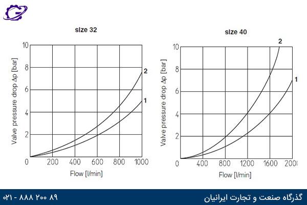 نمودار جریان عبوری بر حسب افت فشار برای سایز 32 و 40  شیر گلویی آتوس سری LIDD