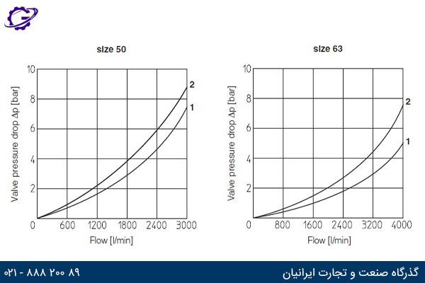 نمودار جریان عبوری بر حسب افت فشار برای سایز 50 و 63 شیر گلویی آتوس سری LIDD