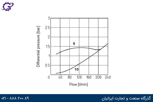 نمودار جریان عبوری بر حسب افت فشار برای سایز 32 شیر گلویی آتوس سری AQFR