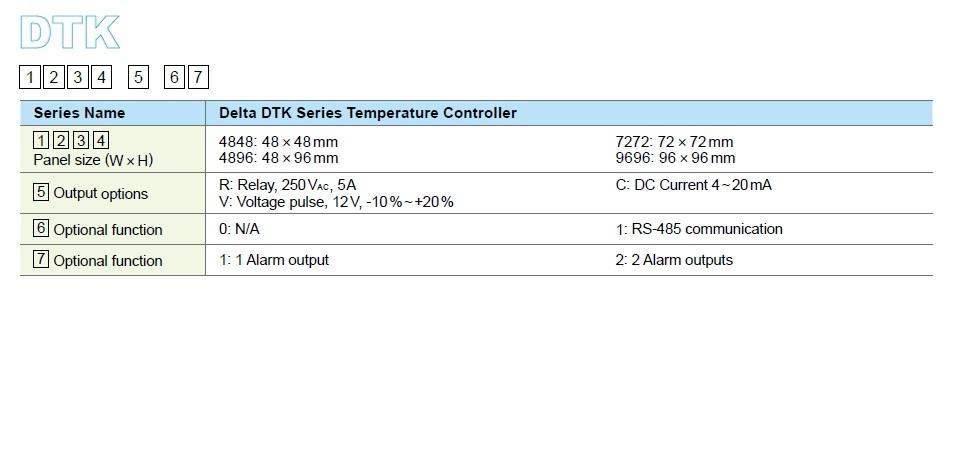 تصویر ترتیب اطلاعات کنترلر دما دلتا مدل DTK