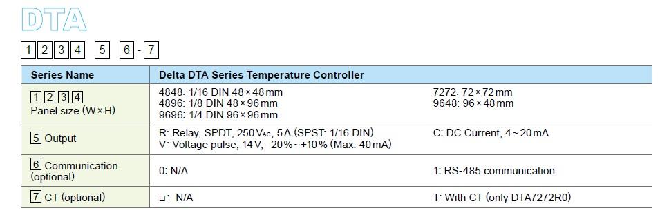 تصویر ترتیب اطلاعات کنترلر دما دلتا مدل DTA