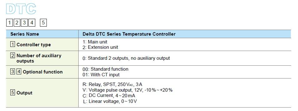تصویر ترتیب اطلاعات کنترلر دما دلتا مدل DTC