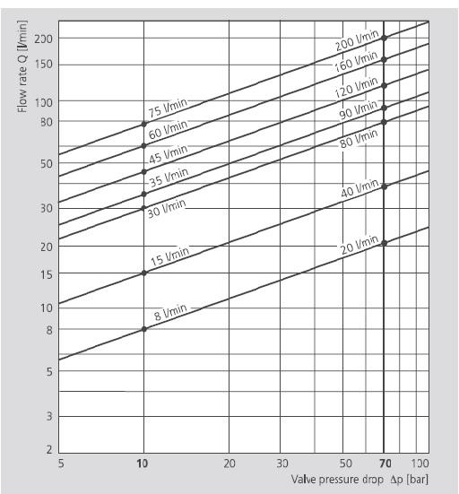 نمودار میزان جریان عبوری بر حسب افت شار ( شیر سروو موگ سری D66 )