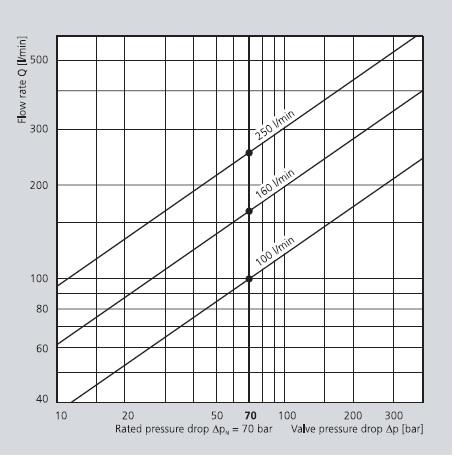 نمودار میزان جریان عبوری بر حسب افت شار ( شیر سروو موگ سری D791 )