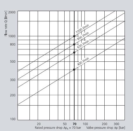 نمودار میزان جریان عبوری بر حسب افت شار ( شیر سروو موگ سری D792 )