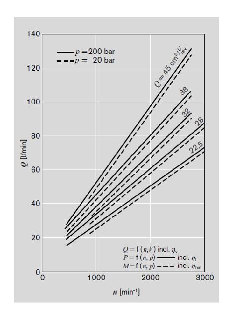 نمودار جریان ورودی مورد نیاز برحسب سرعت و حجم جابجایی هیدروموتور رکسروت سری AZMG