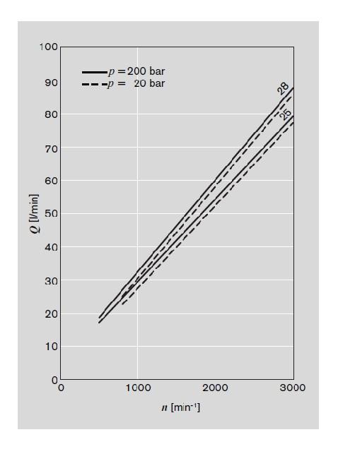 نمودار جریان ورودی مورد نیاز برحسب سرعت و حجم جابجایی هیدروموتور رکسروت سری AZM