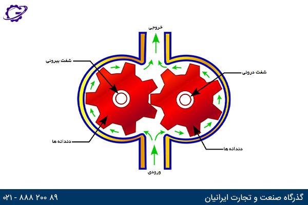 gear hydromotor