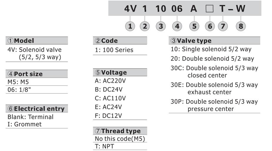 تصویر کد سفارش شیر برقی کنترل جهت ایرتک مدل 4V100
